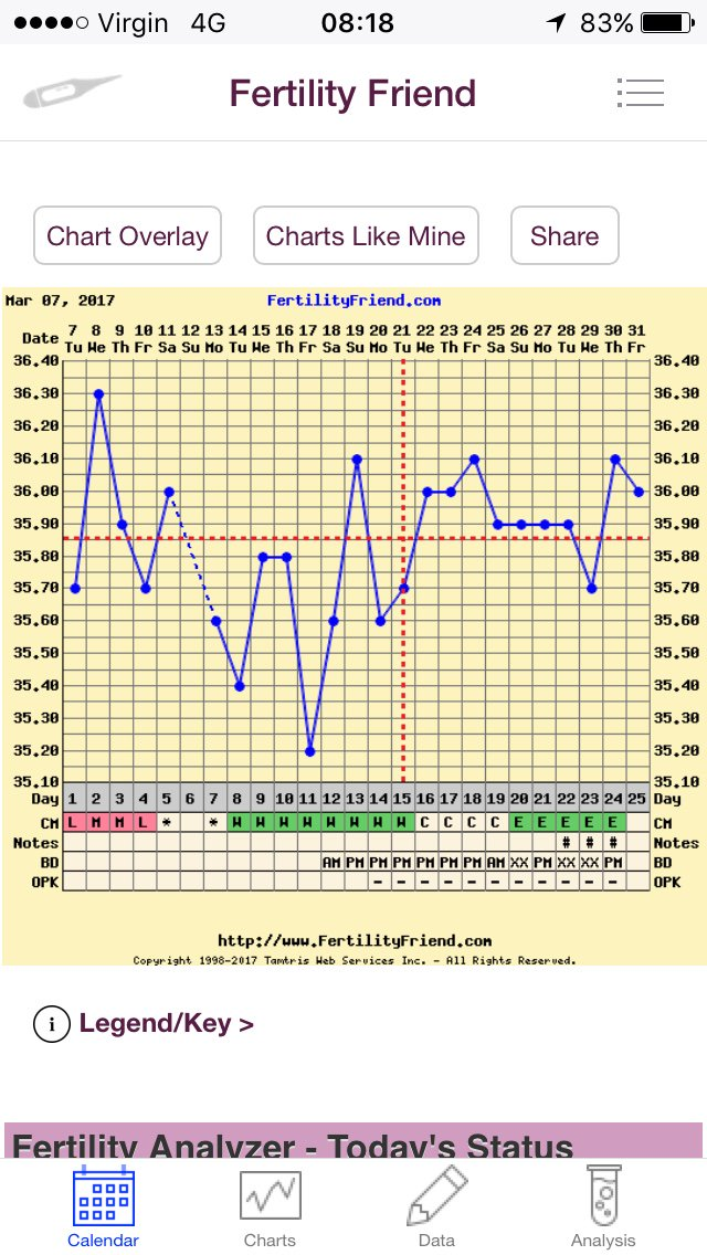 Mood Swings 10dpo