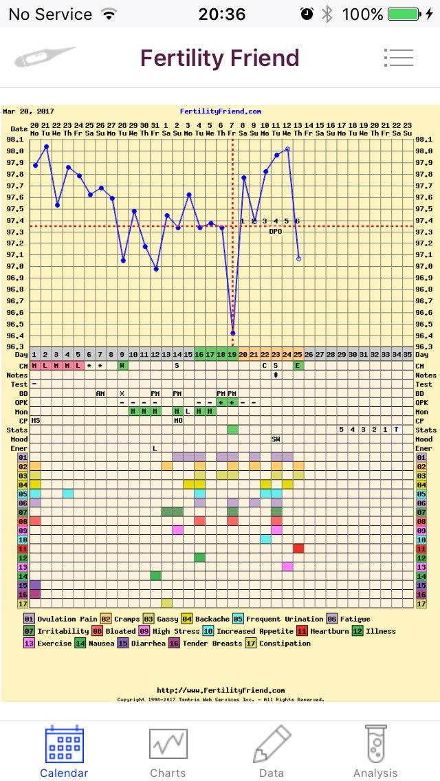 Implantation dip charts anyone??? | Netmums