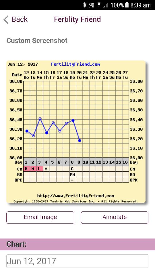 Pre ovulation BBT dip | Netmums