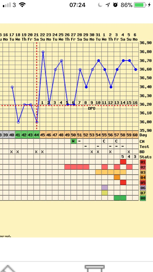 13 DPO, negative tests but BBT still high?! (Mild PCOS